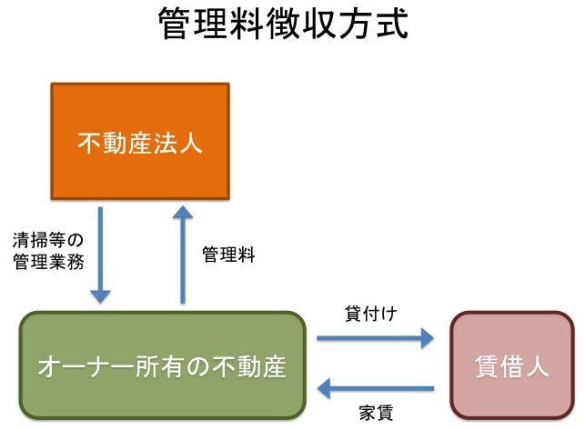 福岡市の形態