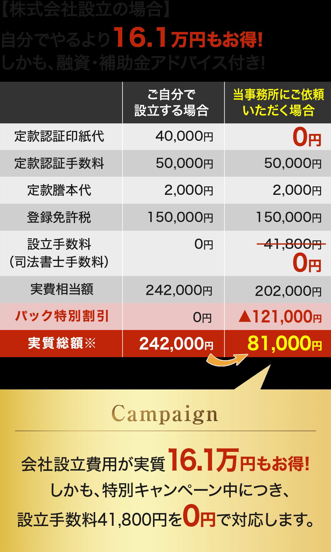 法人設立キャンペーン比較